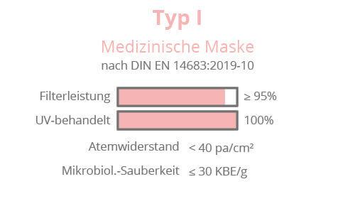 Medizinische Maske Typ 1 Made in Germany
